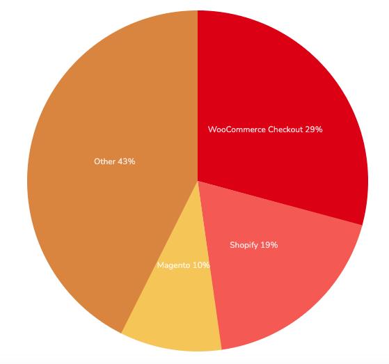 tečaj izdelave spletne trgovine v WooCommerce - WordPress